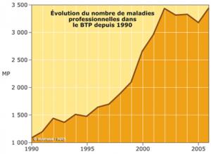 btp-maladie-300x219 120000 dans PREVENTEUR